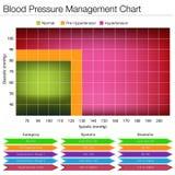 Diagramma della gestione di pressione sanguigna Immagine Stock Libera da Diritti
