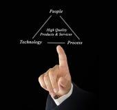 Diagramma di alta qualità Immagine Stock Libera da Diritti