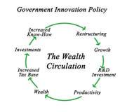 Diagramma di circolazione di ricchezza royalty illustrazione gratis
