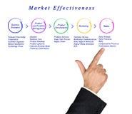 Diagramma di efficacia del mercato immagini stock