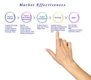 Diagramma di efficacia del mercato immagine stock