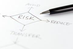 Diagramma di flusso della gestione dei rischi Immagini Stock Libere da Diritti