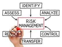 Diagramma di flusso della gestione dei rischi Fotografie Stock