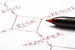 Diagramma di flusso della gestione dei rischi su documento Fotografia Stock