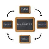 Diagramma di flusso di affari Fotografie Stock
