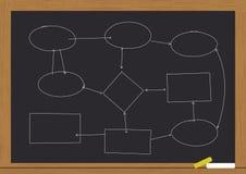 Diagramma di flusso sulla lavagna Immagini Stock Libere da Diritti