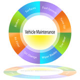 Diagramma di manutenzione del veicolo Immagine Stock