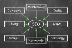 Diagramma di Seo Immagine Stock