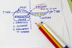 Diagramma di tempo Fotografie Stock