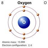 Diagrammdarstellung des Elementsauerstoffes Lizenzfreies Stockfoto
