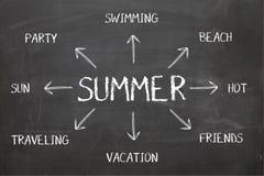 Diagramme d'été sur le tableau noir Photos libres de droits