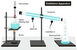 Diagramme d'appareillage de distillation Photographie stock libre de droits