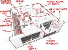 Diagramme d'appartement avec les notes tirées par la main Image stock