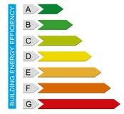 Diagramme d'efficacité énergétique de construction Photo stock