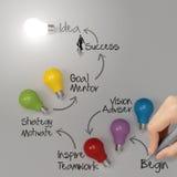 Diagramme d'idée d'ampoule de dessin de main Photos libres de droits