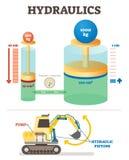 Diagramme d'illustration de vecteur de système mécanique de l'hydraulique Exemple d'ingénierie avec l'excavatrice illustration de vecteur