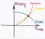 Diagramme de coût de revenu de bénéfice Photos libres de droits