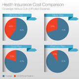 Diagramme de comparaison des coûts d'assurance médicale maladie Photo stock