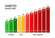Diagramme de contrôle de diabète pour un diabétique le maintien d'un taux du sucre dans le sang acceptable est principal à rester illustration stock