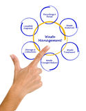 Diagramme de gestion des déchets Photo libre de droits