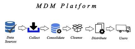 Diagramme de gestion des données Image stock