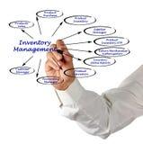 Diagramme de gestion des stocks photo stock