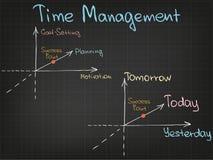 Diagramme de gestion du temps Photographie stock