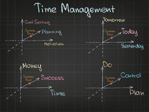 Diagramme de gestion du temps Image stock