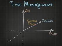 Diagramme de gestion du temps Photo libre de droits