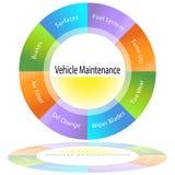 Diagramme de maintenance de véhicule Image stock