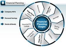 Diagramme de planification financière Images libres de droits