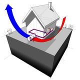 Diagramme de pompe à chaleur de source d'air Photo libre de droits