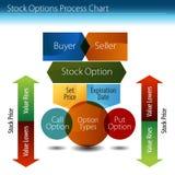 Diagramme de processus d'options d'achat d'actions Photo stock