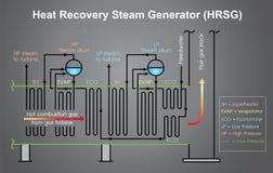 Diagramme de processus de générateur de vapeur de récupération de chaleur Vecteur de graphique d'infos Image stock