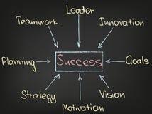 Diagramme de succès Photo libre de droits