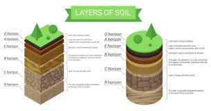 Diagramme isométrique d'éducation et description détaillée des couches de sol Résidu d'usine, herbe verte, particules minérales f illustration de vecteur