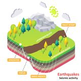 Diagramme isométrique de vecteur de tremblement de terre ou d'activité sismique illustration stock