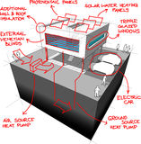 Diagramme moderne de technologies économiseuses d'énergie de maison Images stock