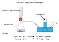 Diagramme pour la préparation de l'hydrogène illustration de vecteur