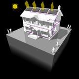 Diagramme solaire de maison de chauffe-eau et de radiateurs illustration libre de droits