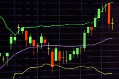 Diagramme von Finanzinstrumenten mit verschiedener Art von Werkzeugen und von Indikatoren Lizenzfreies Stockfoto