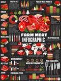 Diagrammes infographic de produits alimentaires de viande de boucherie illustration stock