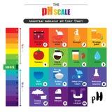 Diagrammet för diagram för färg för pH för indikator för pH-skala det universella vektor illustrationer