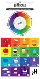 Diagrammet för diagram för färg för pH för indikator för pH-skala det universella royaltyfri illustrationer