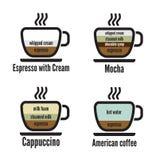 Diagramtyper av kaffe Royaltyfri Foto