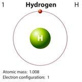 Diagramvertegenwoordiging van de elementenwaterstof Royalty-vrije Stock Foto
