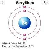 Diagramvertegenwoordiging van het elementenberyllium Stock Afbeeldingen