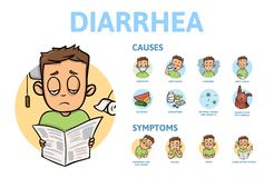 Diarrhea, causes and symptoms. Information poster with text and cartoon character. Flat vector illustration. Isolated on. Diarrhea, causes and symptoms stock illustration