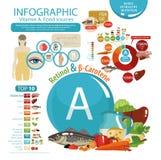 Die Auswirkung des Vitamins A auf menschliche Gesundheit stock abbildung