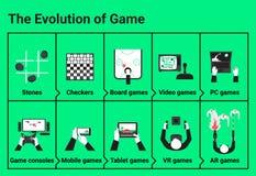 Die Entwicklung des Spiels lizenzfreie abbildung